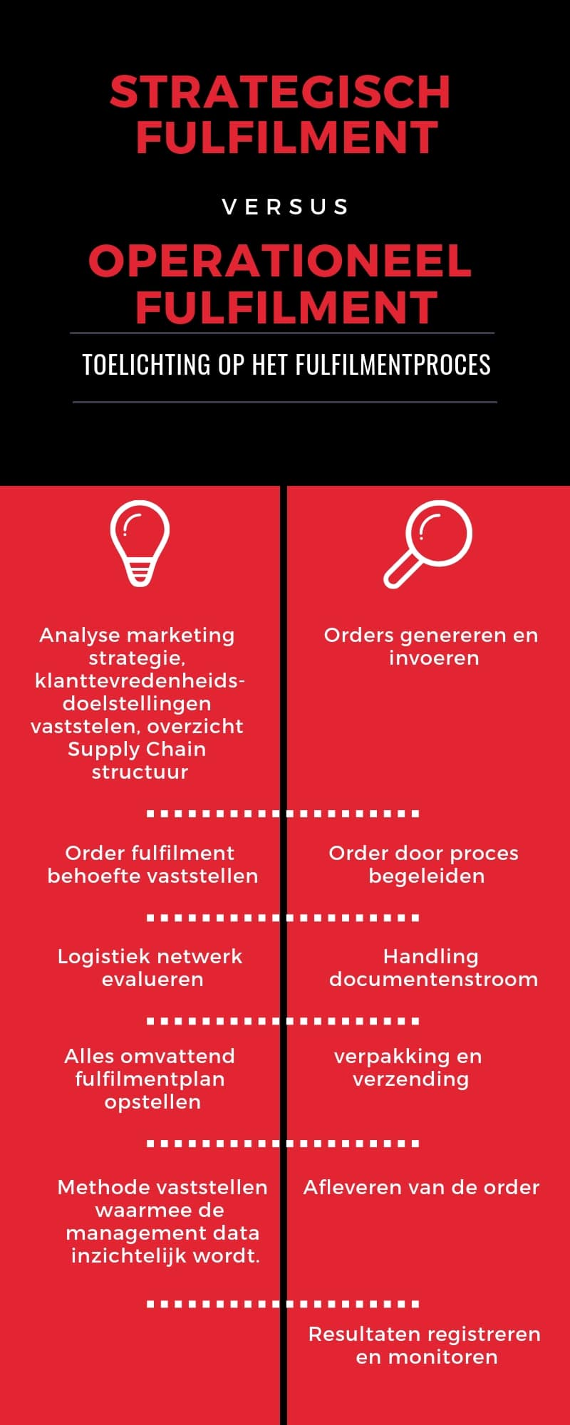 wat is fulfilment infographic